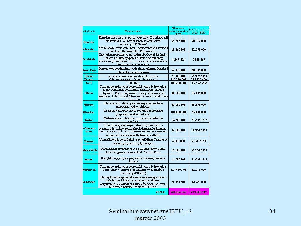 Seminarium wewnętrzne IETU, 13 marzec 2003 33 Dziedziny wsparcia Funduszu Spójności 1.