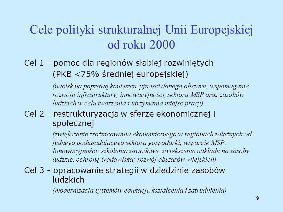 9 Cele polityki strukturalnej Unii Europejskiej od roku 2000 Cel 1 - pomoc dla regionów słabiej rozwiniętych (PKB <75% średniej europejskiej) (nacisk na poprawę konkurencyjności danego obszaru, wspomaganie rozwoju infrastruktury, innowacyjności, sektora MSP oraz zasobów ludzkich w celu tworzenia i utrzymania miejsc pracy) Cel 2 - restrukturyzacja w sferze ekonomicznej i społecznej (zwiększenie zróżnicowania ekonomicznego w regionach zależnych od jednego podupadającego sektora gospodarki, wsparcie MSP.