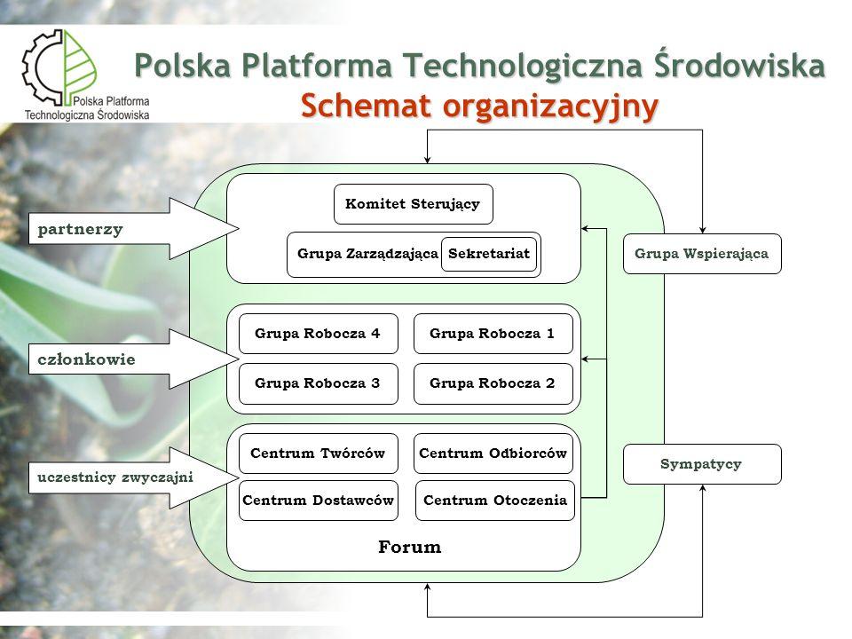 Polska Platforma Technologiczna Środowiska Schemat organizacyjny Grupa Zarządzająca Komitet Sterujący Sekretariat Centrum Twórców Grupa Robocza 2 Grup