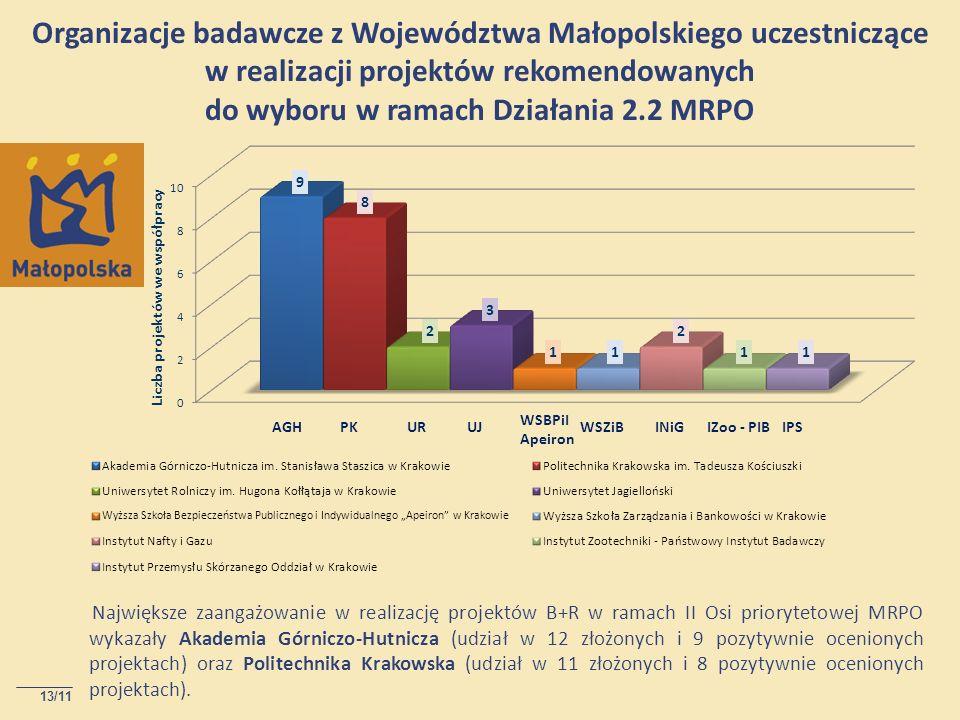 13/11 Organizacje badawcze z Województwa Małopolskiego uczestniczące w realizacji projektów rekomendowanych do wyboru w ramach Działania 2.2 MRPO Największe zaangażowanie w realizację projektów B+R w ramach II Osi priorytetowej MRPO wykazały Akademia Górniczo-Hutnicza (udział w 12 złożonych i 9 pozytywnie ocenionych projektach) oraz Politechnika Krakowska (udział w 11 złożonych i 8 pozytywnie ocenionych projektach).