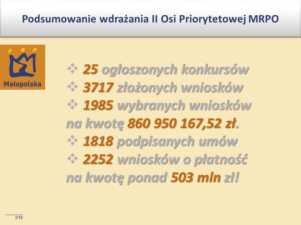 3/18 Podsumowanie wdrażania II Osi Priorytetowej MRPO 25 ogłoszonych konkursów 3717 złożonych wniosków 1985 wybranych wniosków na kwotę 860 950 167,52 zł.