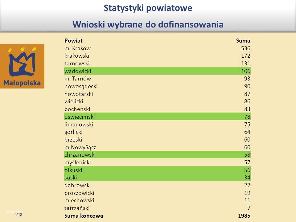 5/18 Statystyki powiatowe Wnioski wybrane do dofinansowania Statystyki powiatowe Wnioski wybrane do dofinansowania PowiatSuma m.