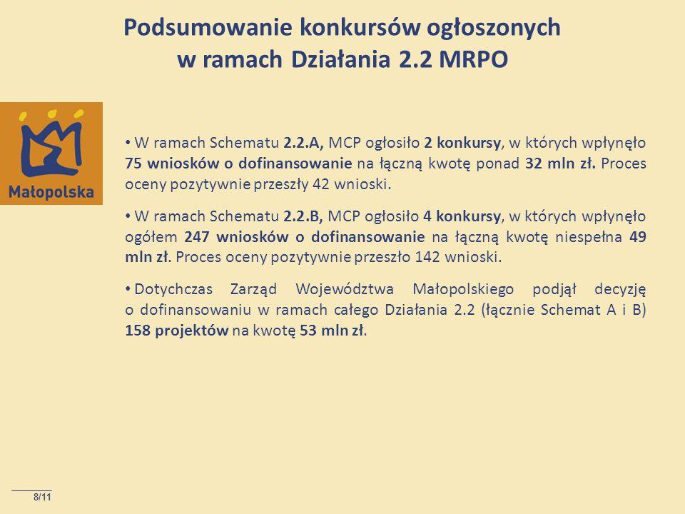 8/11 Podsumowanie konkursów ogłoszonych w ramach Działania 2.2 MRPO W ramach Schematu 2.2.A, MCP ogłosiło 2 konkursy, w których wpłynęło 75 wniosków o dofinansowanie na łączną kwotę ponad 32 mln zł.