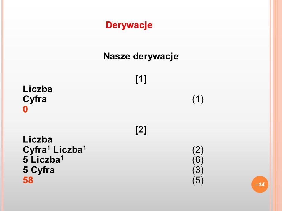 Nasze derywacje [1] Liczba Cyfra (1) 0 [2] Liczba Cyfra 1 Liczba 1 (2) 5 Liczba 1 (6) 5 Cyfra(3) 58(5) –14 Derywacje