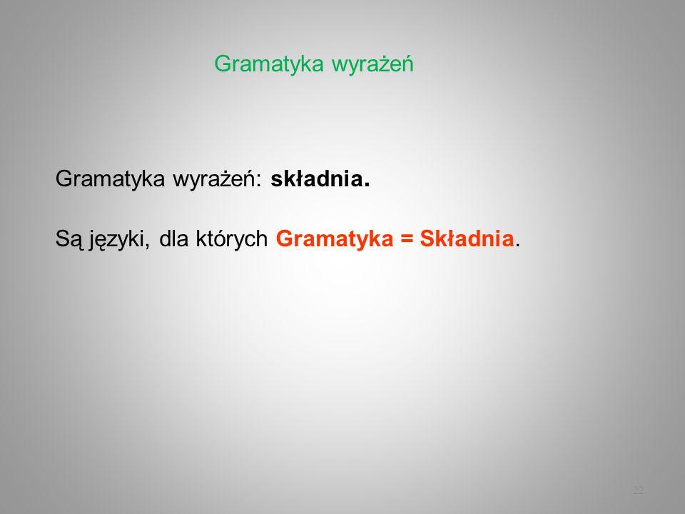 22 Gramatyka wyrażeń: składnia. Są języki, dla których Gramatyka = Składnia. Gramatyka wyrażeń