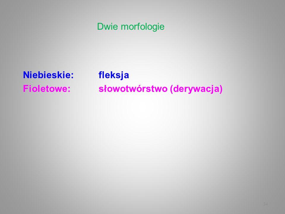 34 Niebieskie:fleksja Fioletowe:słowotwórstwo (derywacja) Dwie morfologie