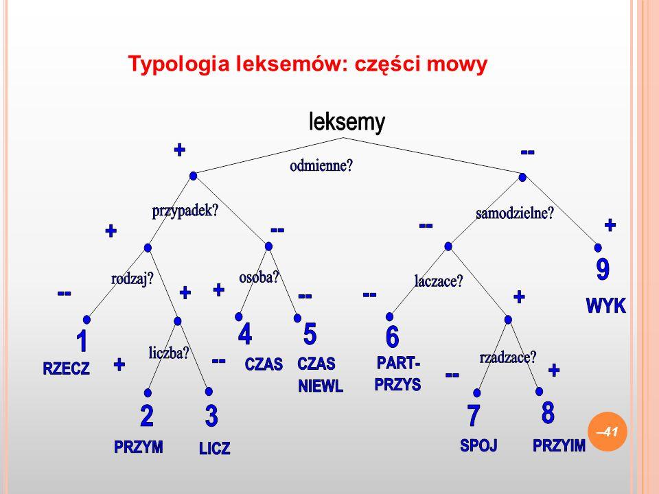 –41 Typologia leksemów: części mowy