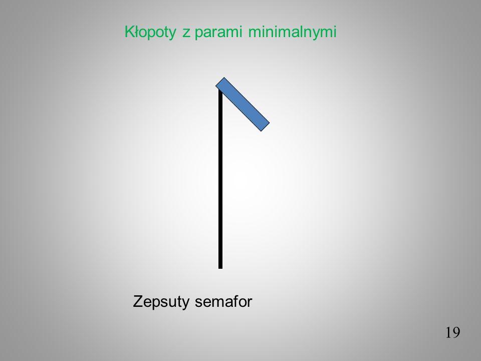 Zepsuty semafor 19 Kłopoty z parami minimalnymi