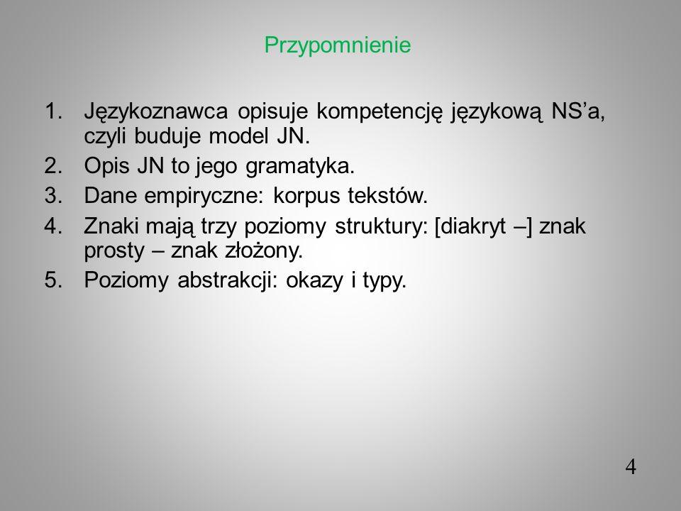 4 1.Językoznawca opisuje kompetencję językową NSa, czyli buduje model JN. 2.Opis JN to jego gramatyka. 3.Dane empiryczne: korpus tekstów. 4.Znaki mają