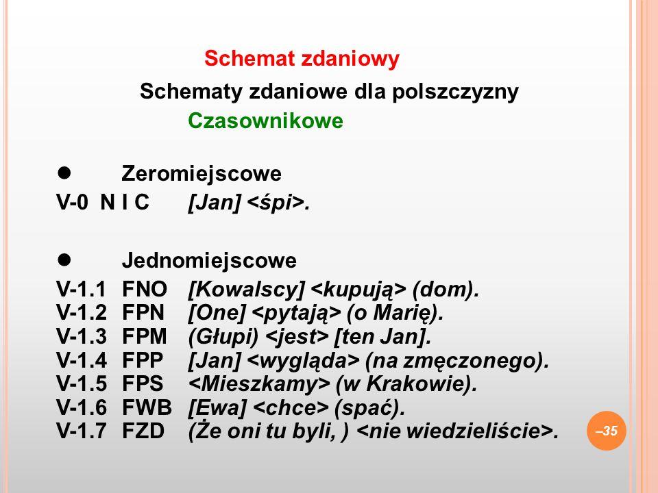 Schematy zdaniowe dla polszczyzny Czasownikowe Zeromiejscowe V-0N I C[Jan]. Jednomiejscowe V-1.1FNO[Kowalscy] (dom). V-1.2FPN[One] (o Marię). V-1.3FPM