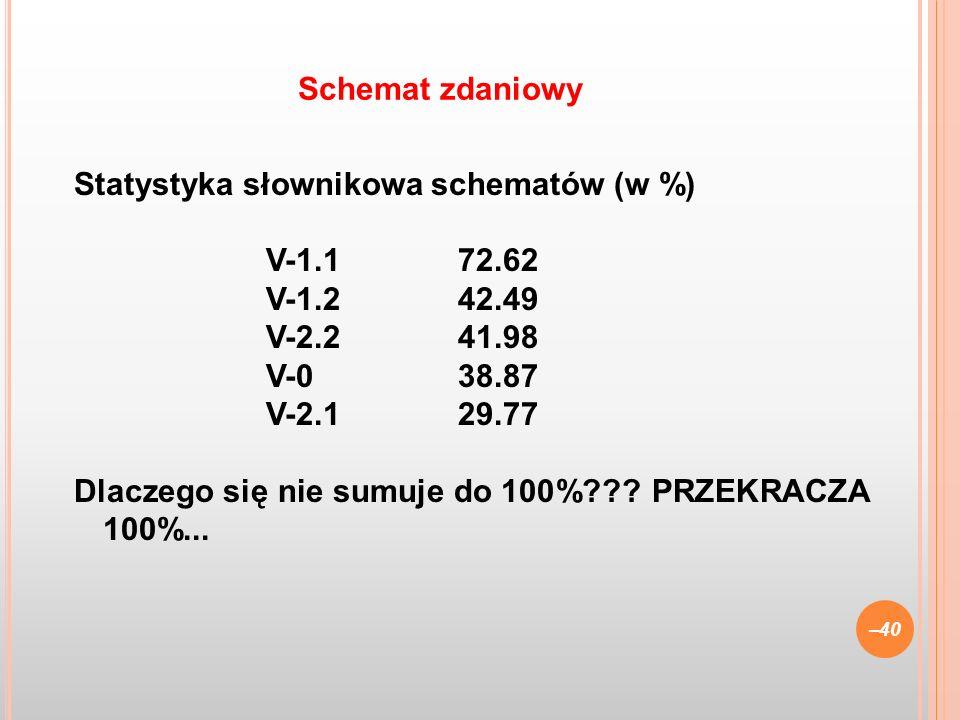 Statystyka słownikowa schematów (w %) V-1.172.62 V-1.242.49 V-2.241.98 V-038.87 V-2.129.77 Dlaczego się nie sumuje do 100%??? PRZEKRACZA 100%... –40 S