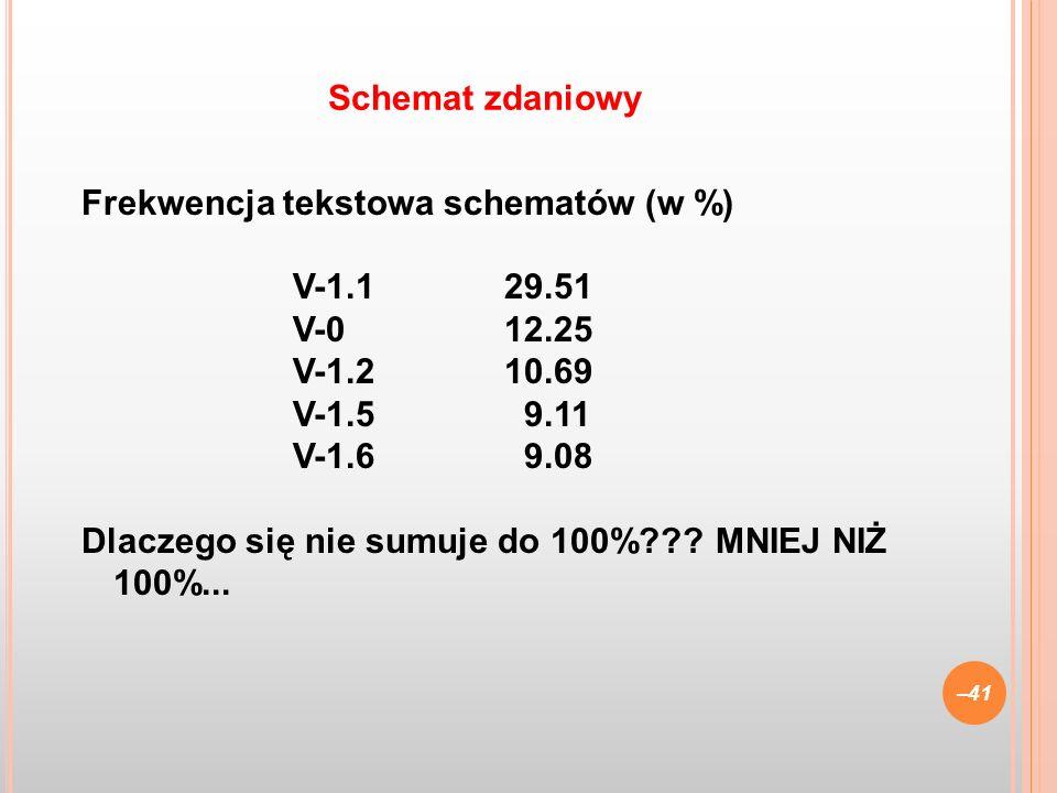 Frekwencja tekstowa schematów (w %) V-1.129.51 V-012.25 V-1.210.69 V-1.5 9.11 V-1.6 9.08 Dlaczego się nie sumuje do 100%??? MNIEJ NIŻ 100%... –41 Sche