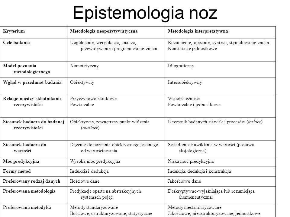 Epistemologia noz KryteriumMetodologia neopozytywistycznaMetodologia interpretatywna Cele badaniaUogólnianie, weryfikacja, analiza, przewidywanie i pr