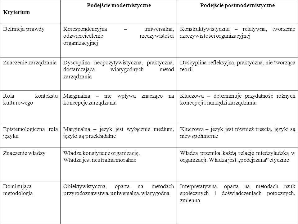 Kryterium Podejście modernistycznePodejście postmodernistyczne Definicja prawdyKorespondencyjna – uniwersalna, odzwierciedlenie rzeczywistości organiz