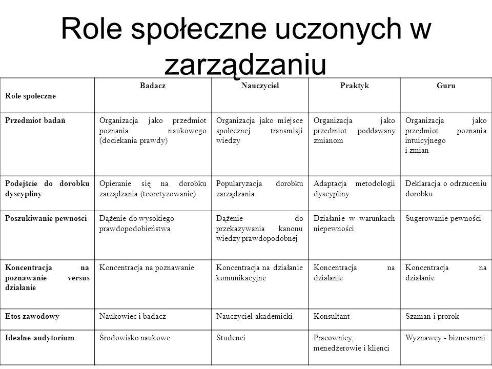 Role społeczne uczonych w zarządzaniu Role społeczne BadaczNauczycielPraktykGuru Przedmiot badańOrganizacja jako przedmiot poznania naukowego (docieka