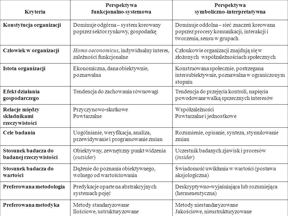 Kryteria Perspektywa funkcjonalno-systemowa Perspektywa symboliczno-interpretatywna Konstytucja organizacjiDominuje odgórna – system kreowany poprzez