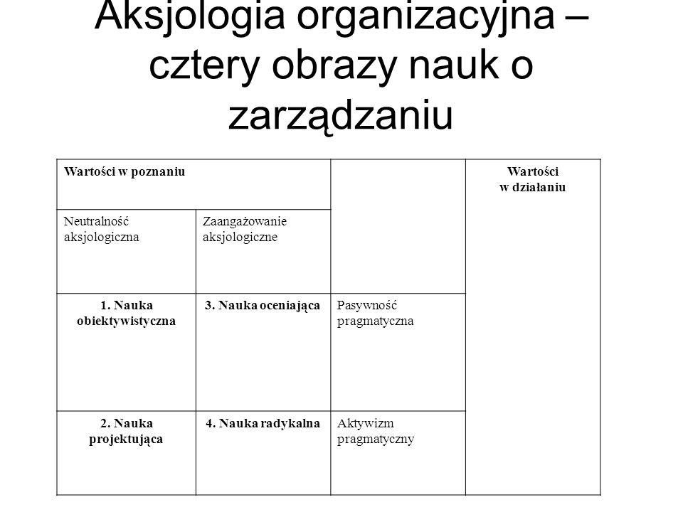 Aksjologia organizacyjna – cztery obrazy nauk o zarządzaniu Wartości w poznaniuWartości w działaniu Neutralność aksjologiczna Zaangażowanie aksjologic