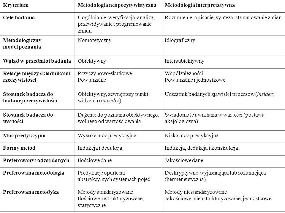 KryteriumMetodologia neopozytywistycznaMetodologia interpretatywna Cele badaniaUogólnianie, weryfikacja, analiza, przewidywanie i programowanie zmian