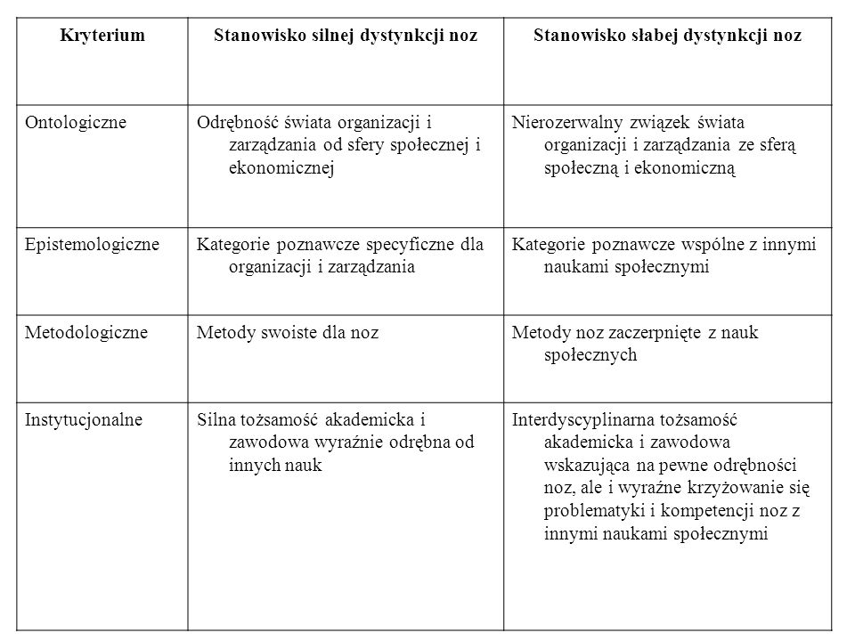 KryteriumStanowisko silnej dystynkcji nozStanowisko słabej dystynkcji noz OntologiczneOdrębność świata organizacji i zarządzania od sfery społecznej i