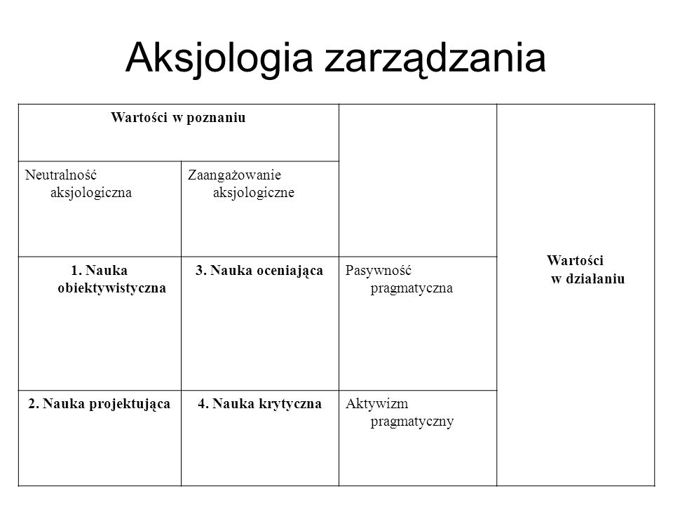 Aksjologia zarządzania Wartości w poznaniu Wartości w działaniu Neutralność aksjologiczna Zaangażowanie aksjologiczne 1. Nauka obiektywistyczna 3. Nau