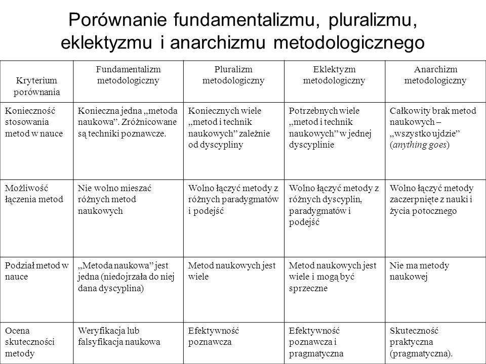 Porównanie fundamentalizmu, pluralizmu, eklektyzmu i anarchizmu metodologicznego Kryterium porównania Fundamentalizm metodologiczny Pluralizm metodolo