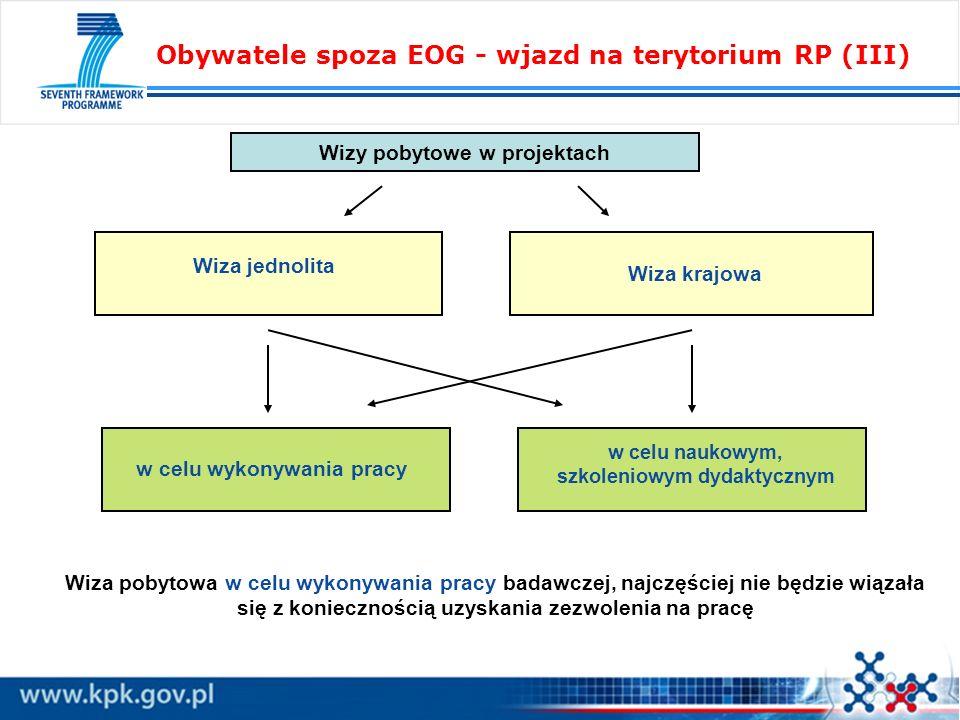 Obywatele spoza EOG - wjazd na terytorium RP (III) Wizy pobytowe w projektach Wiza jednolita Wiza krajowa w celu wykonywania pracy w celu naukowym, sz