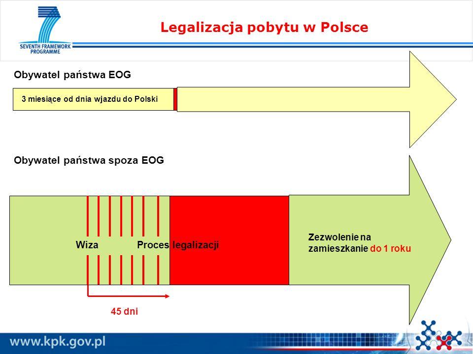 Legalizacja pobytu w Polsce Obywatel państwa EOG Obywatel państwa spoza EOG 3 miesiące od dnia wjazdu do Polski WizaProces legalizacji Zezwolenie na z