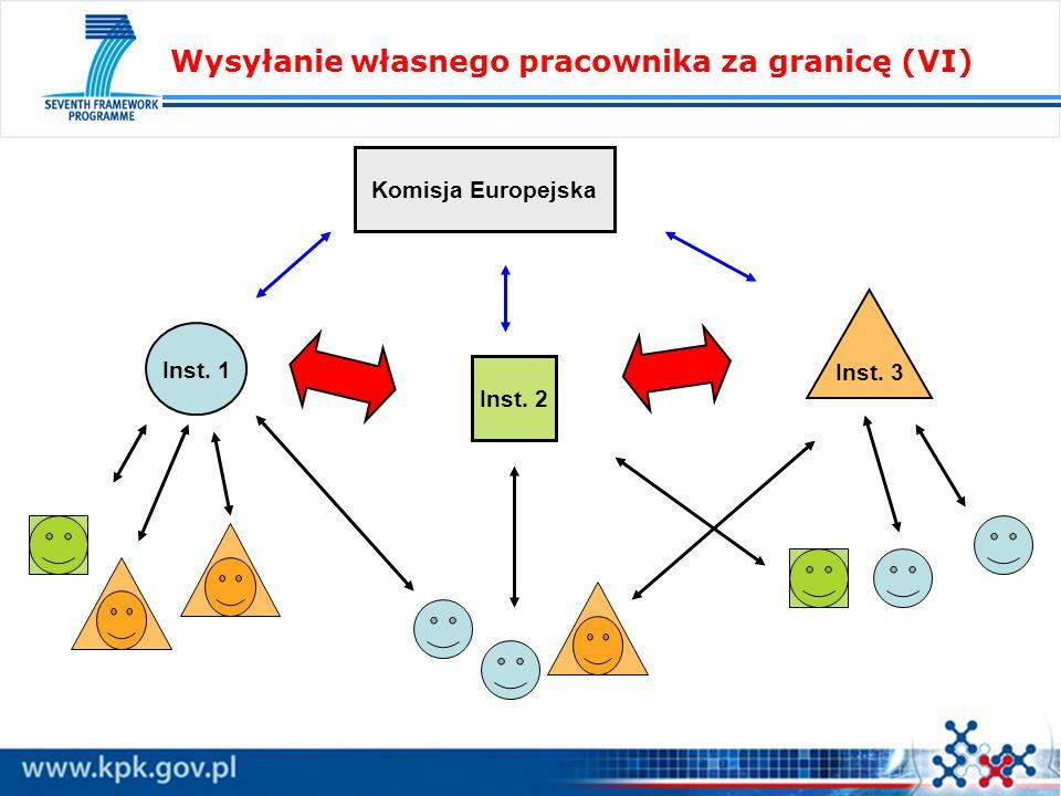 Wysyłanie własnego pracownika za granicę (VI) Komisja Europejska Inst. 2 Inst. 1 Inst. 3