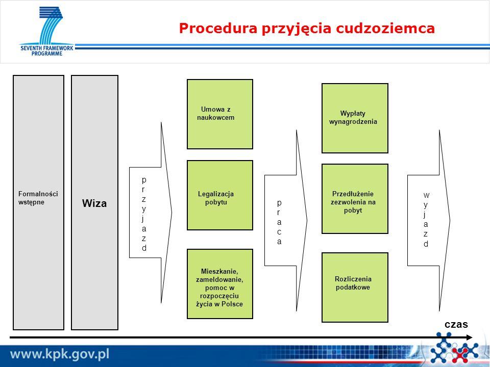 Procedura przyjęcia cudzoziemca Wiza przyjazdprzyjazd Umowa z naukowcem Legalizacja pobytu Mieszkanie, zameldowanie, pomoc w rozpoczęciu życia w Polsc