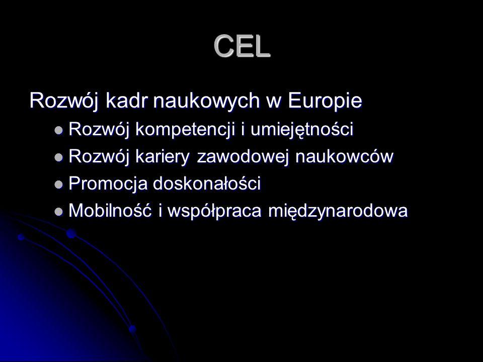 CEL Rozwój kadr naukowych w Europie Rozwój kompetencji i umiejętności Rozwój kompetencji i umiejętności Rozwój kariery zawodowej naukowców Rozwój kariery zawodowej naukowców Promocja doskonałości Promocja doskonałości Mobilność i współpraca międzynarodowa Mobilność i współpraca międzynarodowa