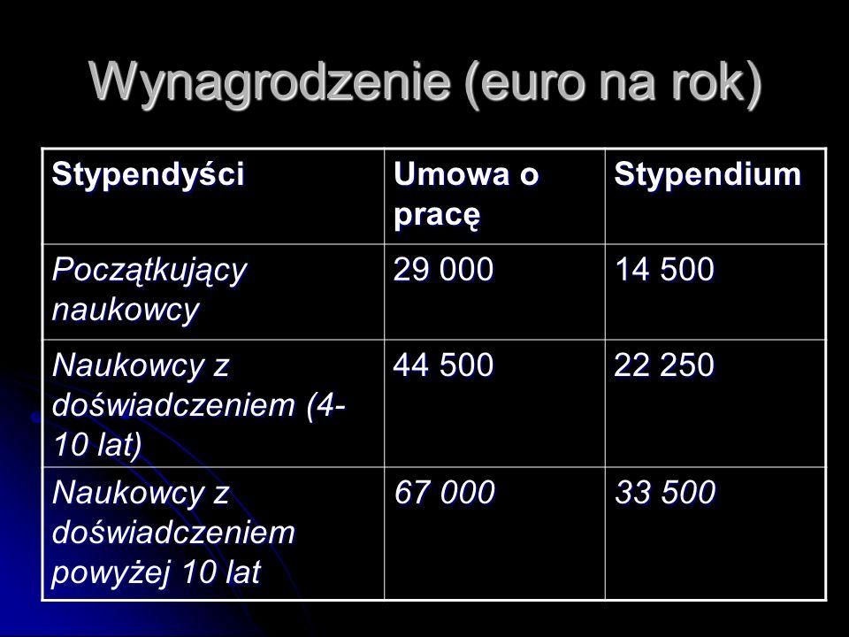 Wynagrodzenie (euro na rok) Stypendyści Umowa o pracę Stypendium Początkujący naukowcy 29 000 14 500 Naukowcy z doświadczeniem (4- 10 lat) 44 500 22 250 Naukowcy z doświadczeniem powyżej 10 lat 67 000 33 500