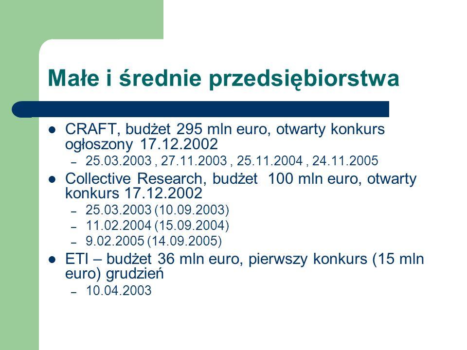 Małe i średnie przedsiębiorstwa CRAFT, budżet 295 mln euro, otwarty konkurs ogłoszony 17.12.2002 – 25.03.2003, 27.11.2003, 25.11.2004, 24.11.2005 Coll
