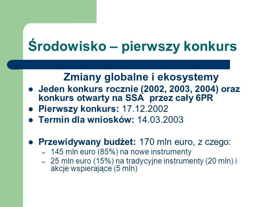 IST Przewiduje się 3 konkursy fixed dla wszystkich instrumentów (70% budżetu przeznaczono na nowe instrumenty) Pierwszy konkurs – otwarcie 1.12.2002, termin 24.04.2003, budżet 850 mln euro Drugi konkurs – otwarcie 15.06.2003, termin 15.10.2003, budżet 850 mln euro Trzeci konkurs - 2004, tematyka i budżet ustalone później Konkurs w trybie ciągłym: FET (technologie przyszłości) – otwarcie grudzień 2002, zamknięcie grudzień 2004