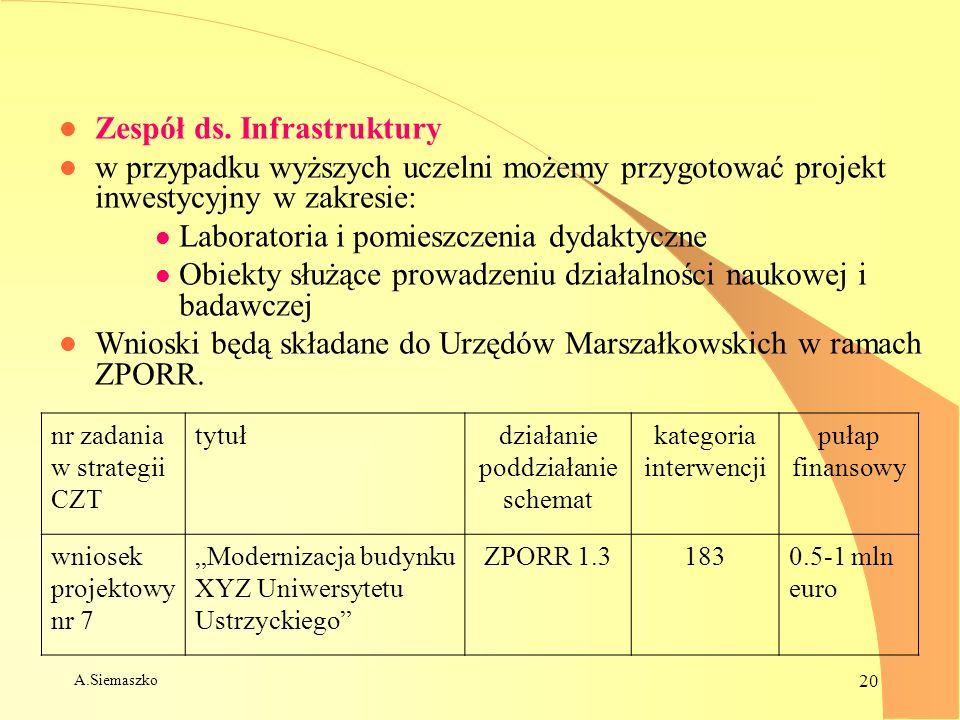 A.Siemaszko 20 l Zespół ds. Infrastruktury l w przypadku wyższych uczelni możemy przygotować projekt inwestycyjny w zakresie: l Laboratoria i pomieszc