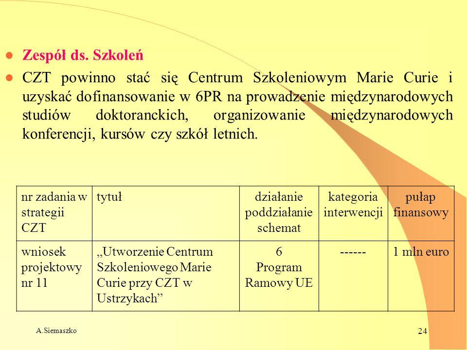 A.Siemaszko 24 l Zespół ds. Szkoleń l CZT powinno stać się Centrum Szkoleniowym Marie Curie i uzyskać dofinansowanie w 6PR na prowadzenie międzynarodo