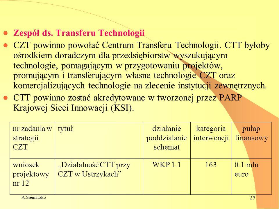 A.Siemaszko 25 l Zespół ds. Transferu Technologii l CZT powinno powołać Centrum Transferu Technologii. CTT byłoby ośrodkiem doradczym dla przedsiębior