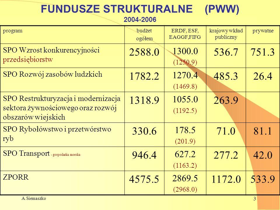 A.Siemaszko 3 FUNDUSZE STRUKTURALNE (PWW) 2004-2006 programbudżet ogółem ERDF, ESF, EAGGF,FIFG krajowy wkład publiczny prywatne SPO Wzrost konkurencyj