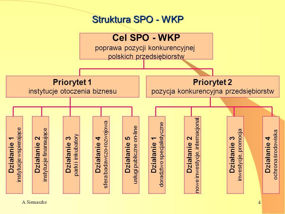 A.Siemaszko 4 Struktura SPO - WKP Cel SPO - WKP poprawa pozycji konkurencyjnej polskich przedsiębiorstw Priorytet 1 instytucje otoczenia biznesu Prior