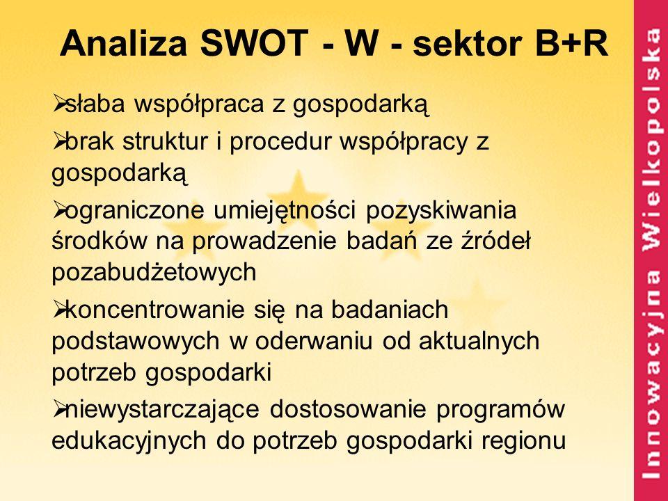 Analiza SWOT - W - sektor B+R słaba współpraca z gospodarką brak struktur i procedur współpracy z gospodarką ograniczone umiejętności pozyskiwania śro