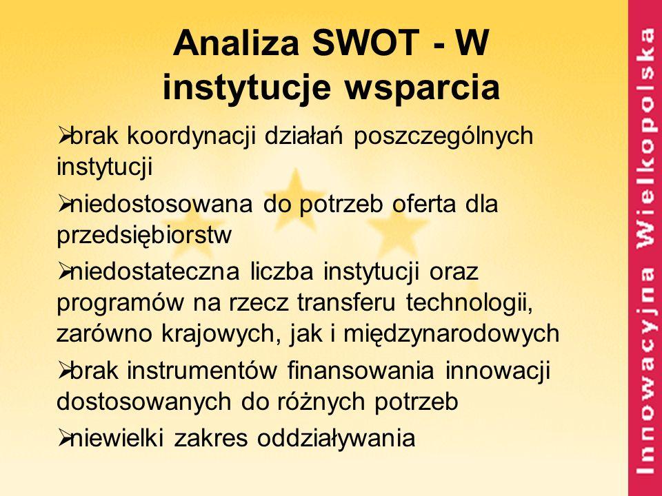 Analiza SWOT - W instytucje wsparcia brak koordynacji działań poszczególnych instytucji niedostosowana do potrzeb oferta dla przedsiębiorstw niedostat