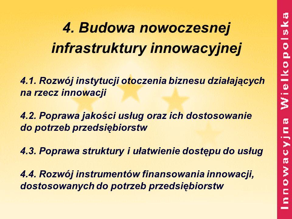 4. Budowa nowoczesnej infrastruktury innowacyjnej 4.1. Rozwój instytucji otoczenia biznesu działających na rzecz innowacji 4.2. Poprawa jakości usług