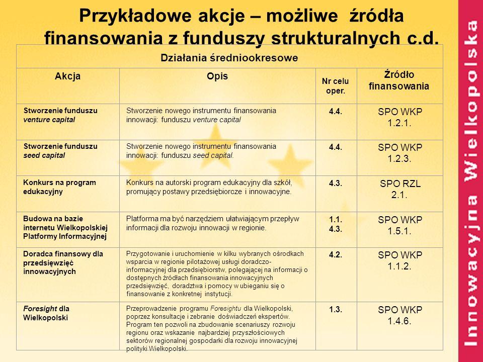 Przykładowe akcje – możliwe źródła finansowania z funduszy strukturalnych c.d. Działania średniookresowe AkcjaOpis Nr celu oper. Źródło finansowania S