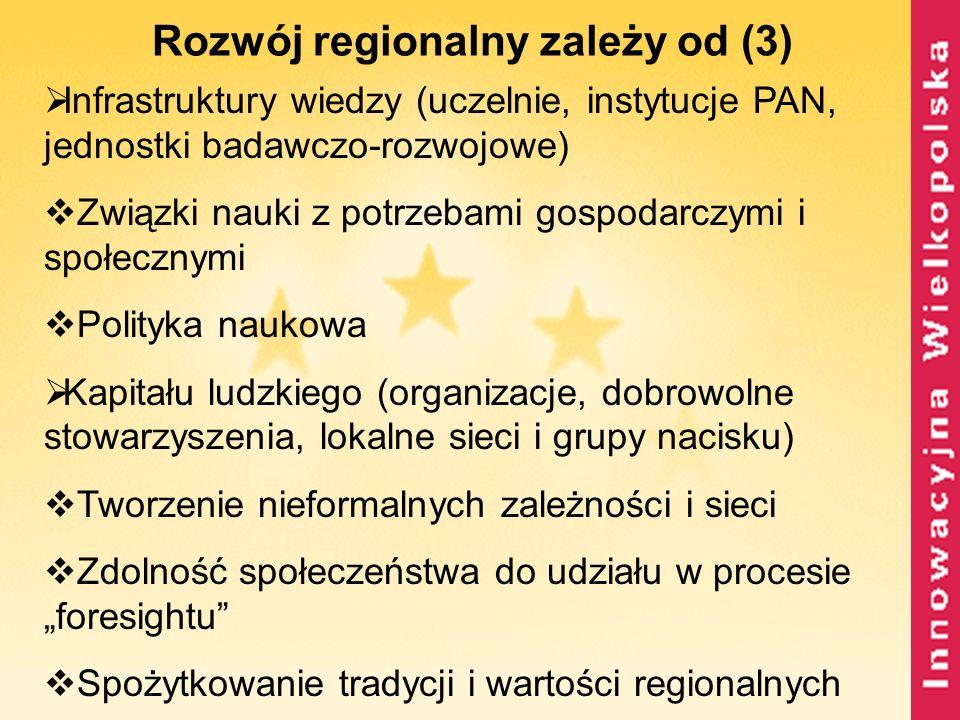 Rozwój regionalny zależy od (3) Infrastruktury wiedzy (uczelnie, instytucje PAN, jednostki badawczo-rozwojowe) Związki nauki z potrzebami gospodarczym