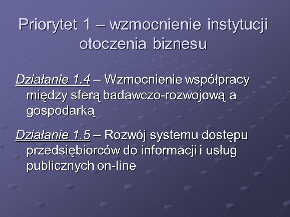 Priorytet 1 – wzmocnienie instytucji otoczenia biznesu Działanie 1.4 – Wzmocnienie współpracy między sferą badawczo-rozwojową a gospodarką Działanie 1.5 – Rozwój systemu dostępu przedsiębiorców do informacji i usług publicznych on-line