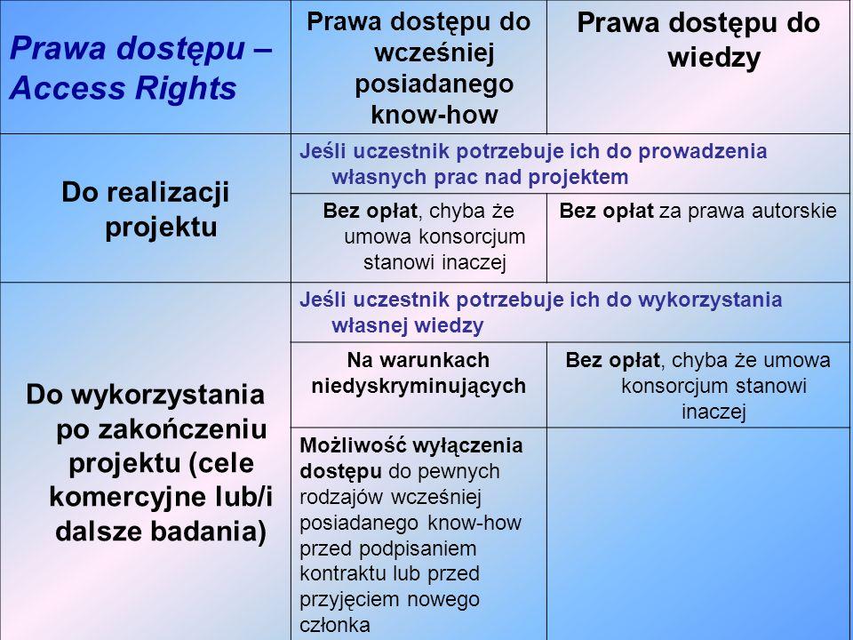 Prawa dostępu – Access Rights Prawa dostępu do wcześniej posiadanego know-how Prawa dostępu do wiedzy Do realizacji projektu Jeśli uczestnik potrzebuj