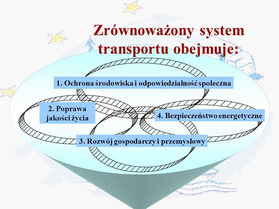 Zrównoważony system transportu obejmuje zagadnienia: 1.Ochrona środowiska i odpowiedzialność społeczna Ochrona przed zmianami klimatu Eliminacja substancji chemicznych i biologicznych szkodliwych dla środowiska Zagospodarowanie terenu i rozwój miast 2.