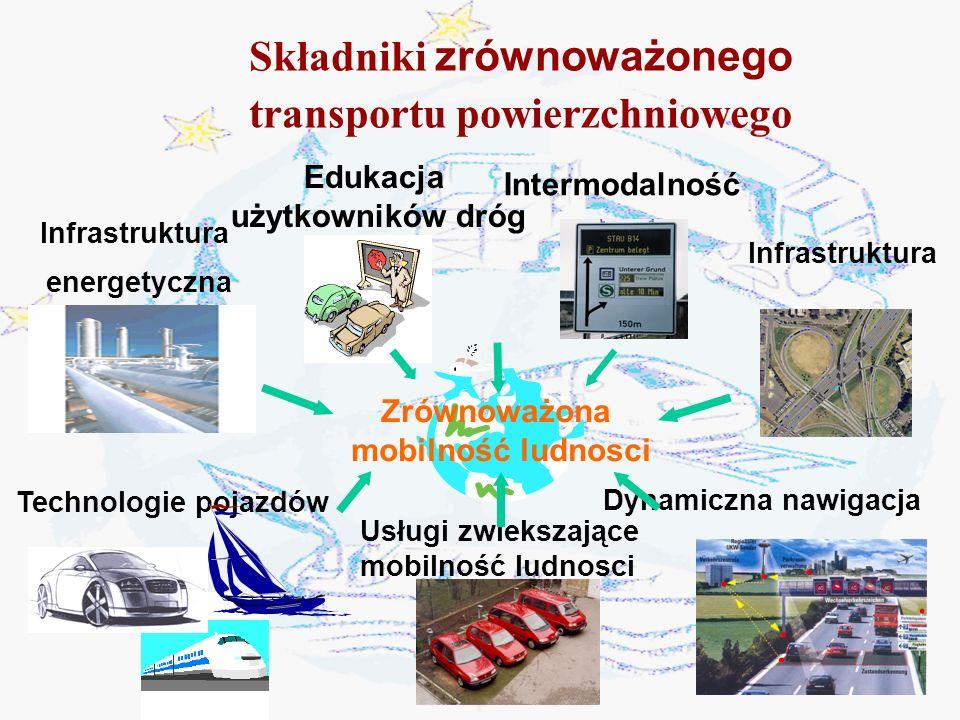 Stopniowe zmniejszanie zależności pomiędzy wzrostem gospodarczym a rozwojem transportu poprzez : Zbilansowanie środków transportu Eliminacje wąskich gardeł Podmiotowe traktowanie użytkowników środków transportu Cele zawarte w Białej Księdze