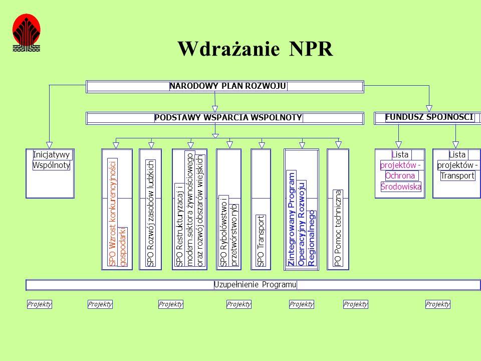 Wdrażanie NPR