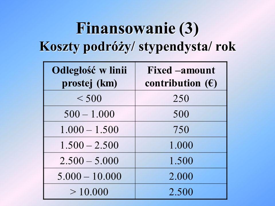 Finansowanie (3) Koszty podróży/ stypendysta/ rok Odległość w linii prostej (km) Fixed –amount contribution () < 500250 500 – 1.000500 1.000 – 1.500750 1.500 – 2.5001.000 2.500 – 5.0001.500 5.000 – 10.0002.000 > 10.0002.500