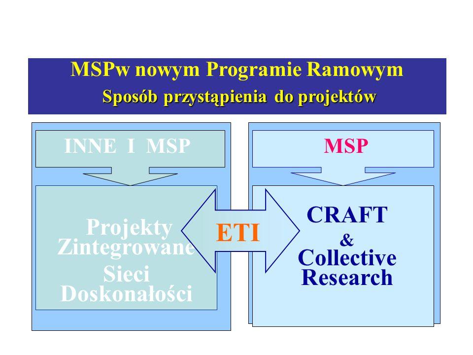 MSP Projekty Zintegrowane Sieci Doskonałości INNE I MSP CRAFT & Collective Research ETI MSPw nowym Programie Ramowym Sposób przystąpienia do projektów